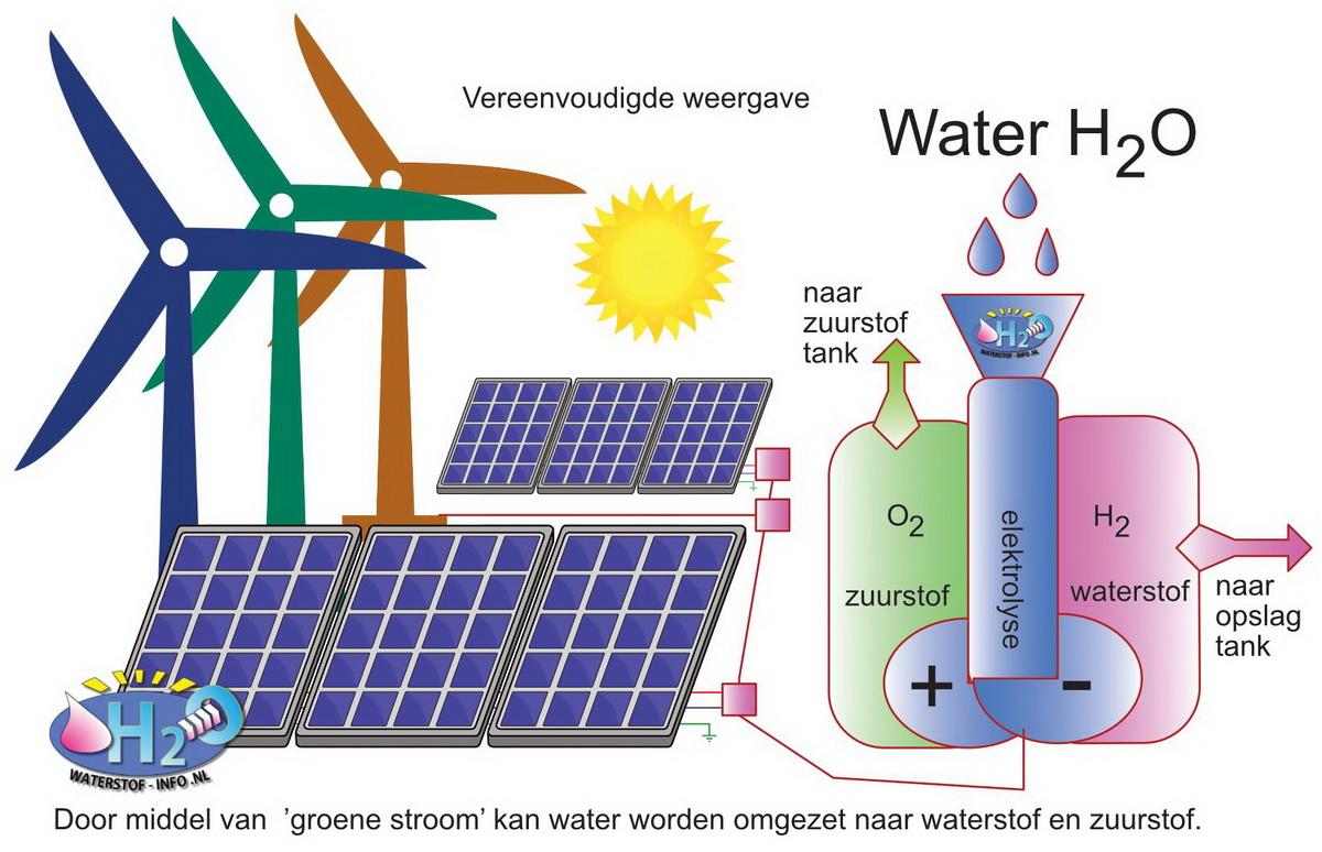 Waterstof maken door middel van groene stroom