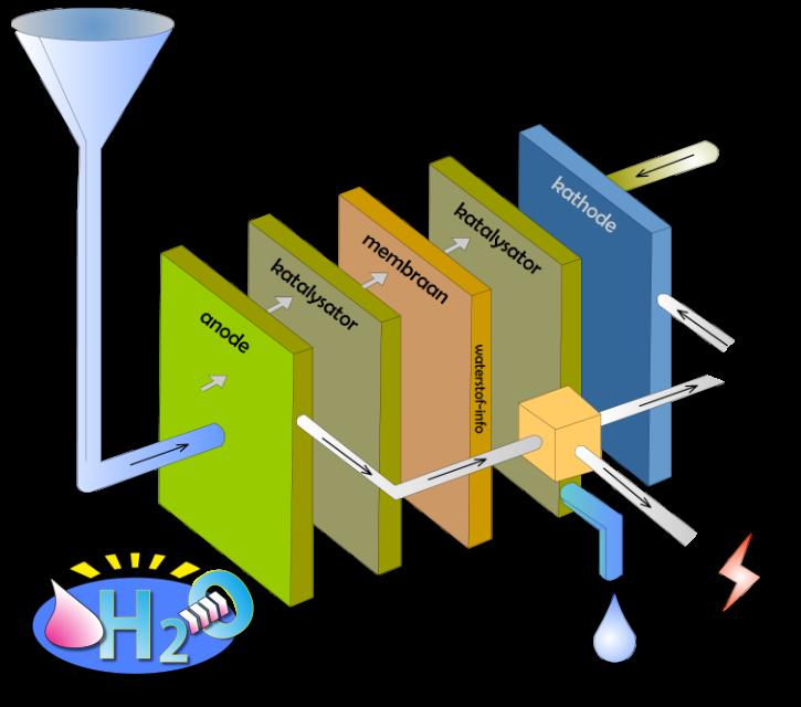 waterstof brandstofcel